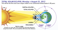 2017 Solar Eclipse - Safe Viewing Advice